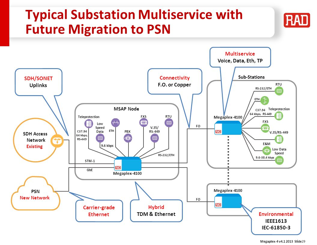 Typical Substation Multiservice with Future Migration to PSN