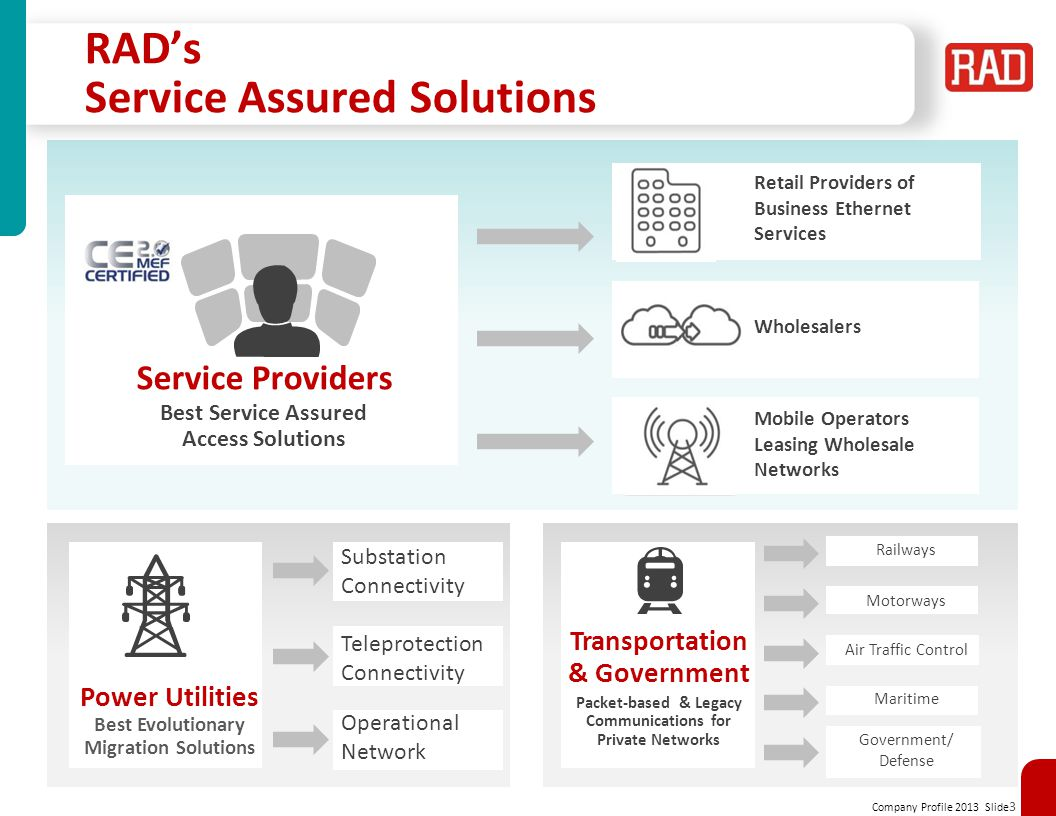 RAD's Service Assured Solutions