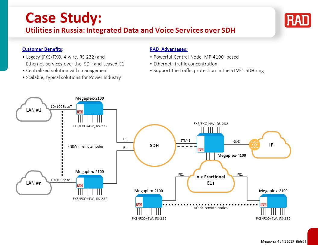 Case Study: Utilities in Russia: Integrated Data and Voice Services over SDH