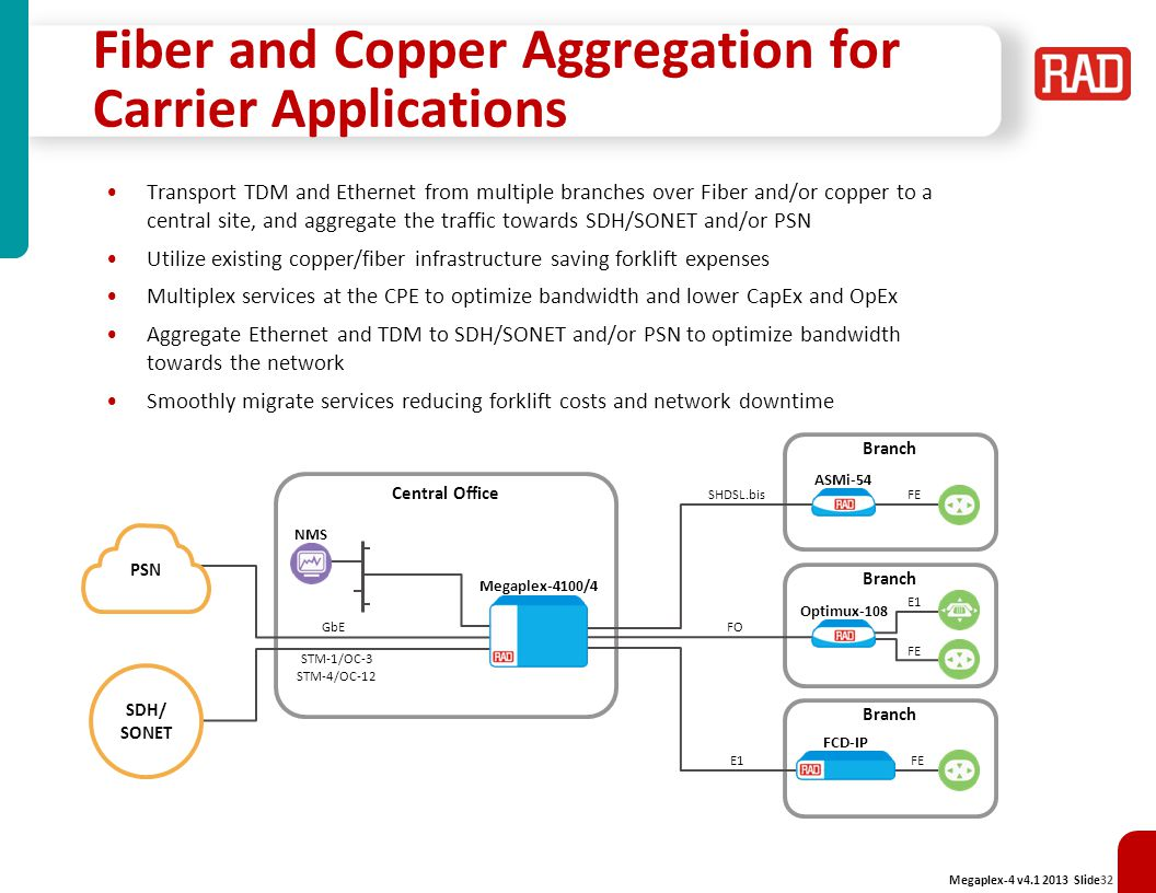Fiber and Copper Aggregation for Carrier Applications