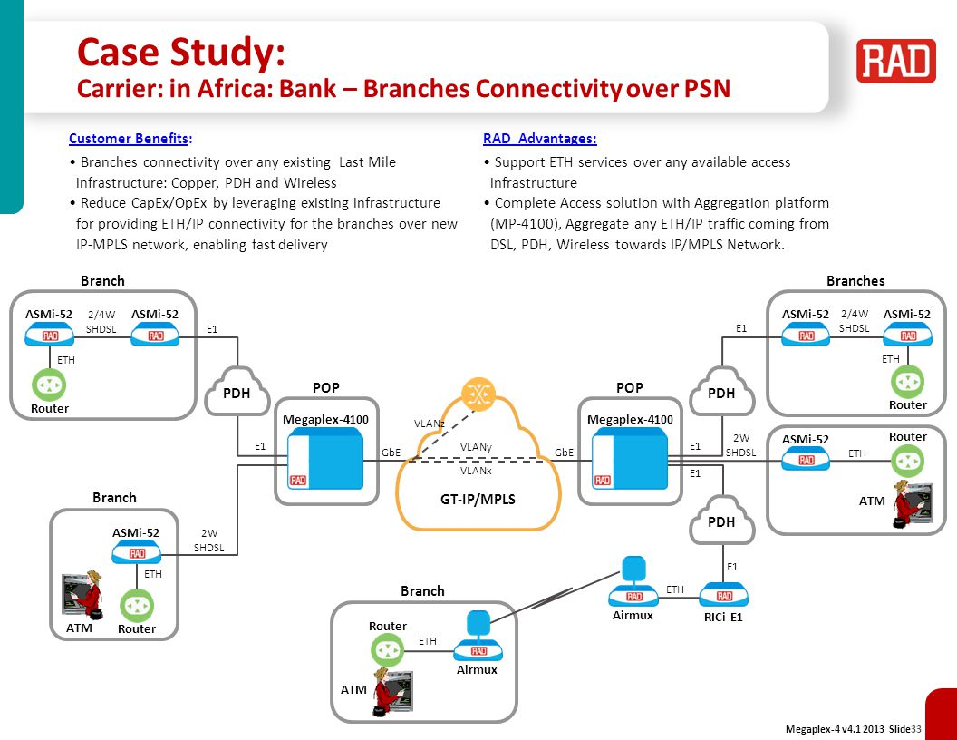 Case Study: Carrier: in Africa: Bank – Branches Connectivity over PSN