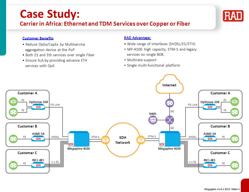 Case Study: Carrier in Africa: Ethernet and TDM Services over Copper or Fiber