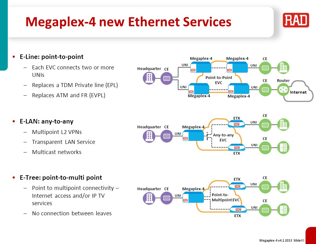 Megaplex-4 new Ethernet Services