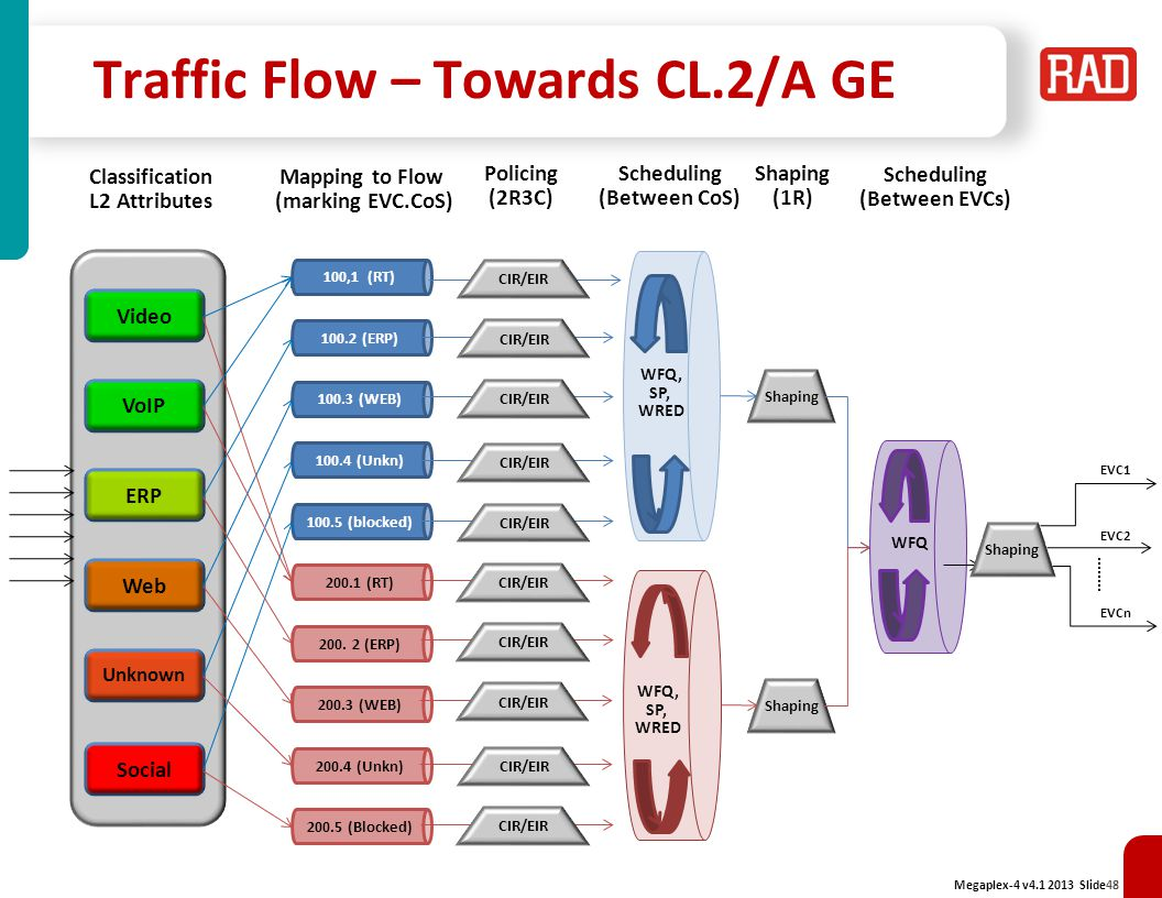 Traffic Flow – Towards CL.2/A GE