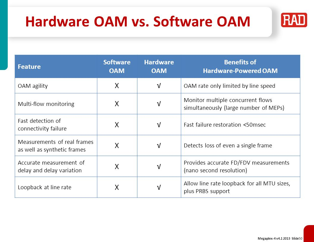 Hardware OAM vs. Software OAM