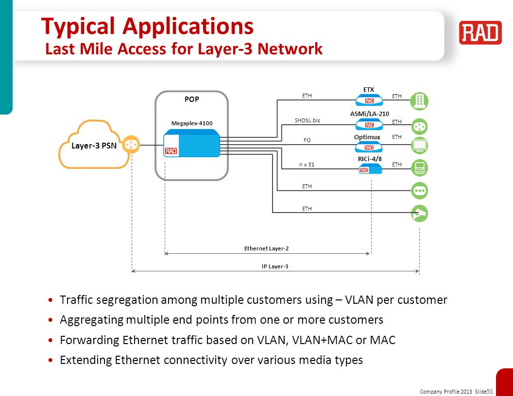 Typical Applications Last Mile Access for Layer-3 Network