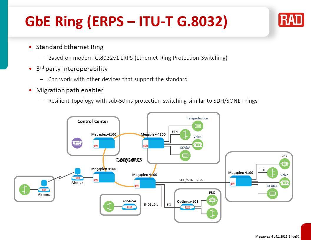 GbE Ring (ERPS – ITU-T G.8032)