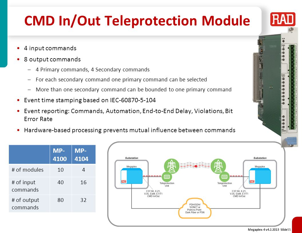 CMD In/Out Teleprotection Module
