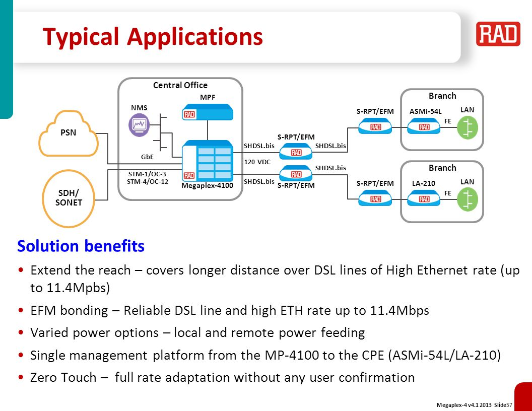 Typical Applications Solution benefits