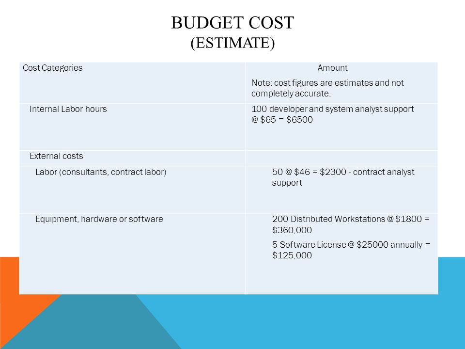 Budget Cost (estimate)