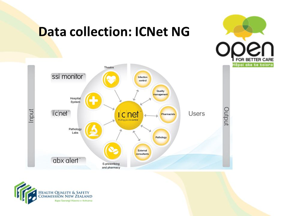 Data collection: ICNet NG