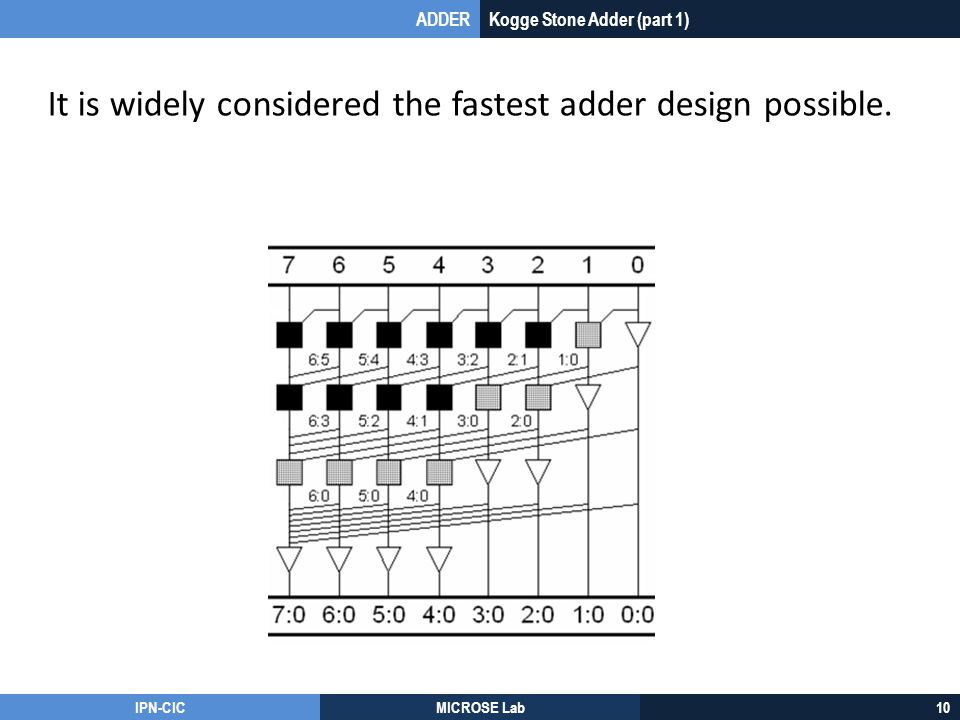 It is widely considered the fastest adder design possible.