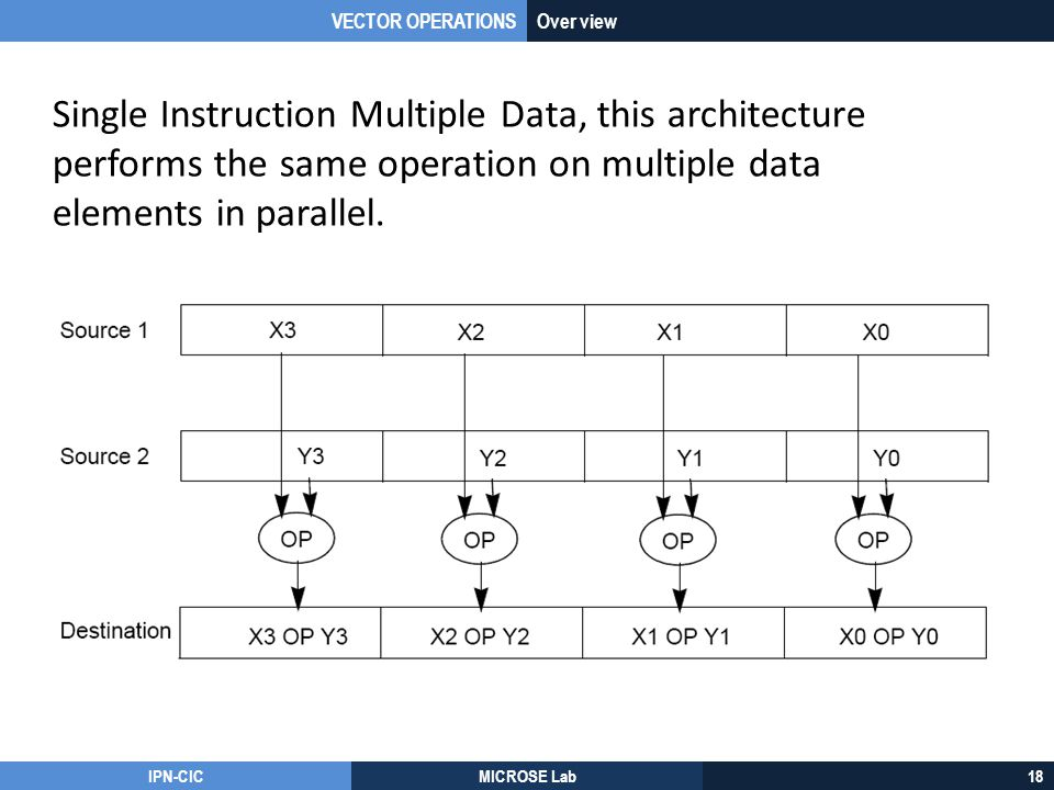 VECTOR OPERATIONS Over view. Single Instruction Multiple Data, this architecture performs the same operation on multiple data elements in parallel.