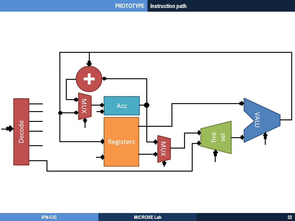 PROTOTYPE Instruction path IPN-CIC MICROSE Lab 22