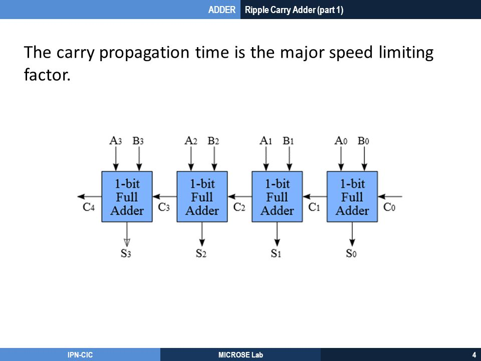 The carry propagation time is the major speed limiting factor.