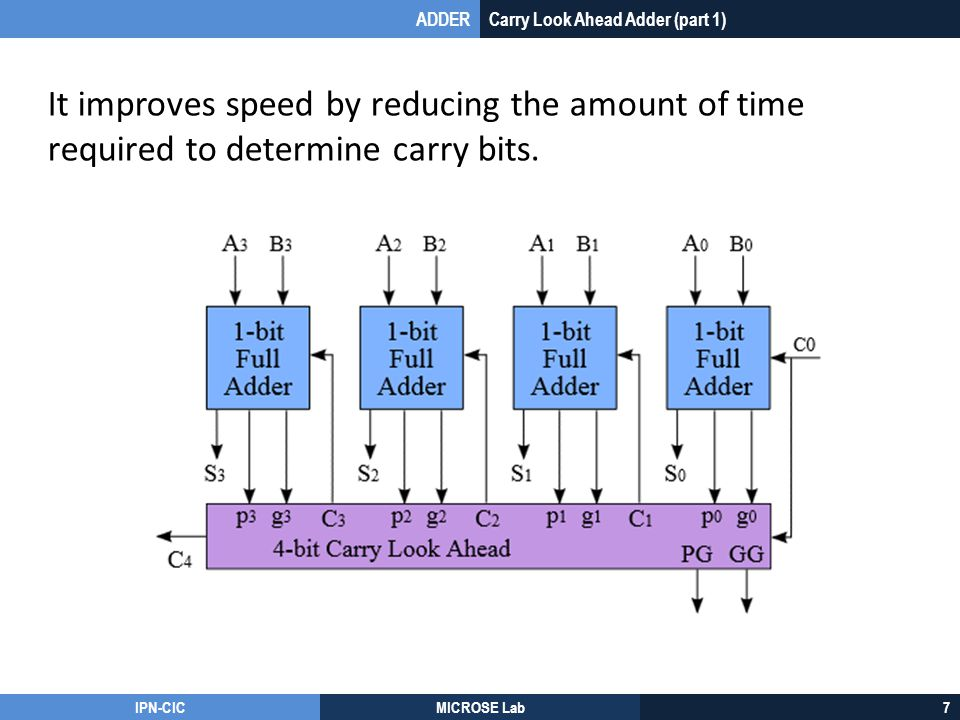 ADDER Carry Look Ahead Adder (part 1) It improves speed by reducing the amount of time required to determine carry bits.