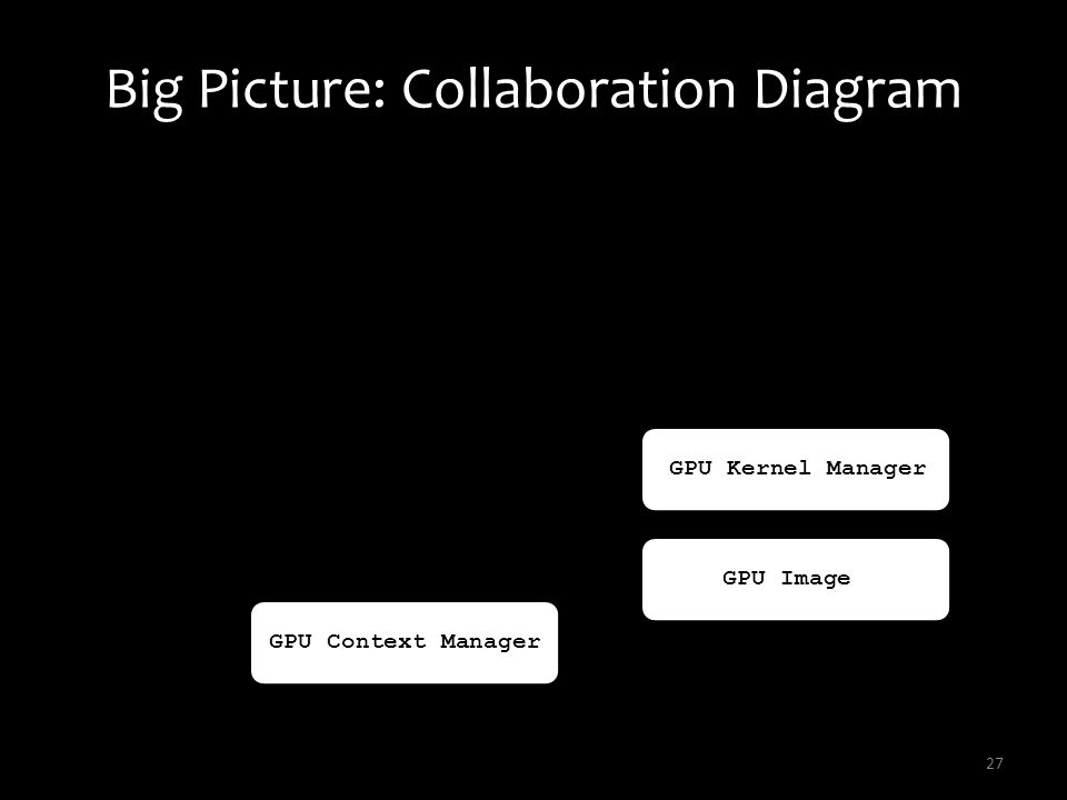Big Picture: Collaboration Diagram