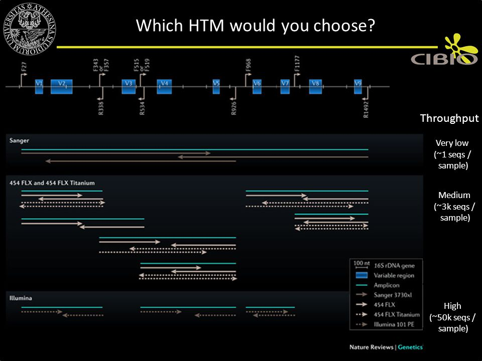 Which HTM would you choose