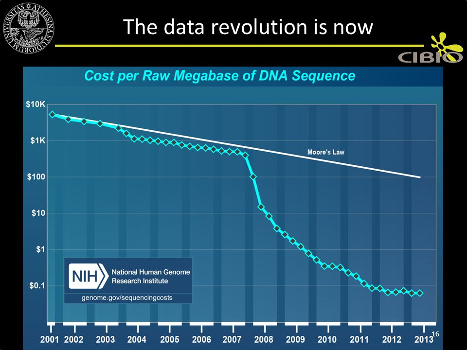 The data revolution is now