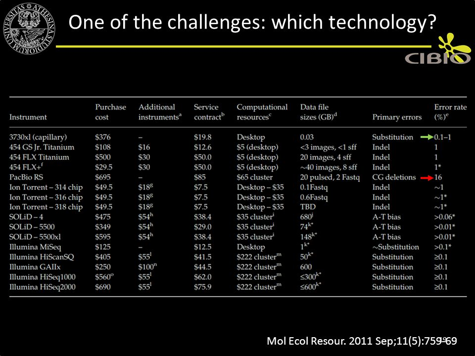 One of the challenges: which technology
