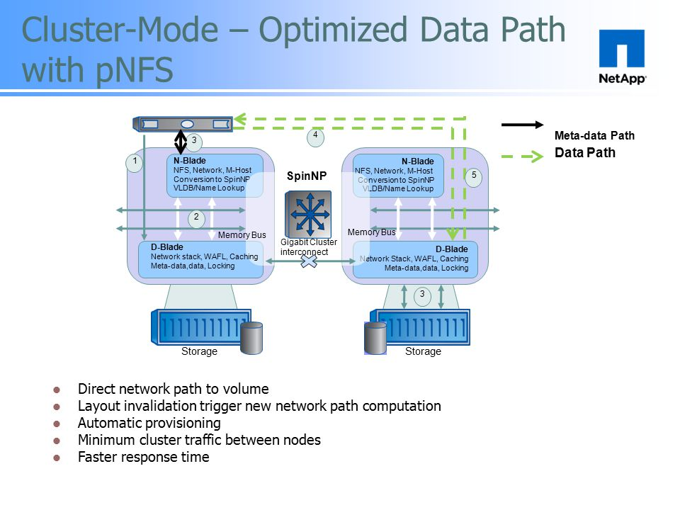 Cluster-Mode – Optimized Data Path with pNFS
