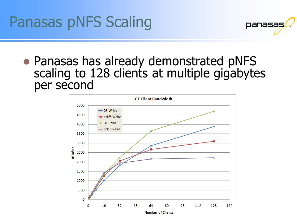 Panasas pNFS Scaling Panasas has already demonstrated pNFS scaling to 128 clients at multiple gigabytes per second.