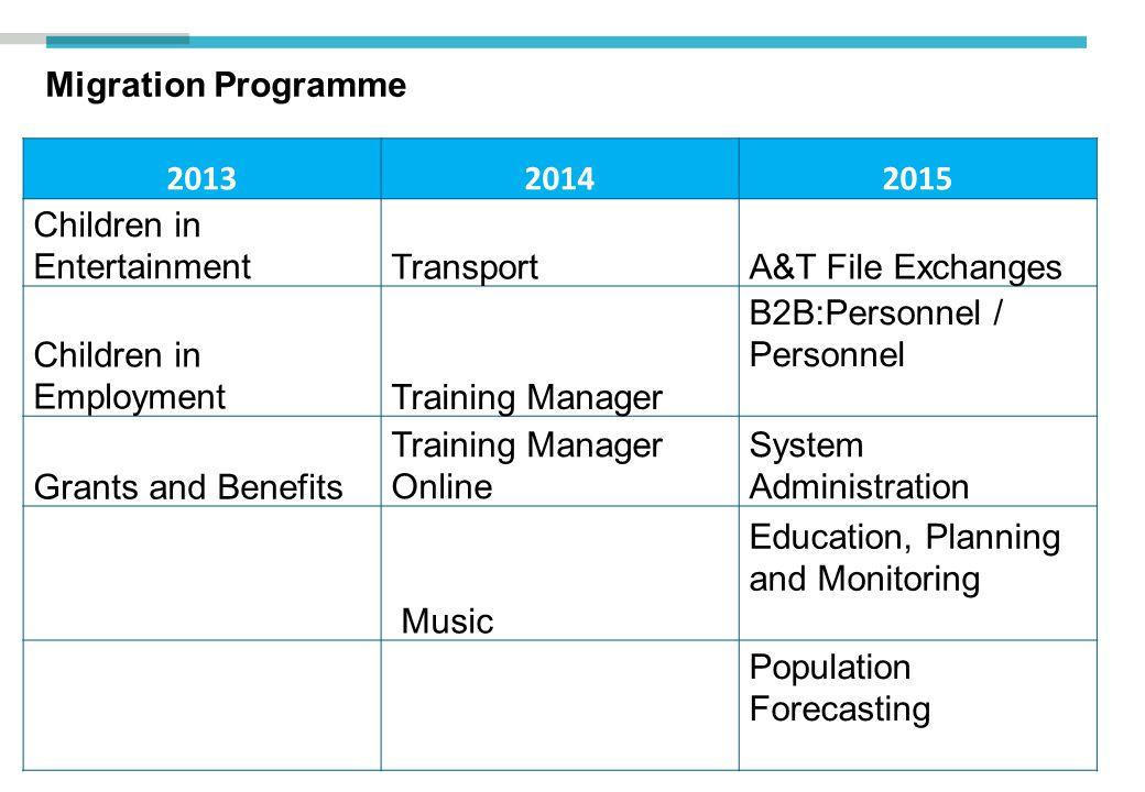 Migration Programme 2013. 2014. 2015. Children in Entertainment. Transport. A&T File Exchanges.