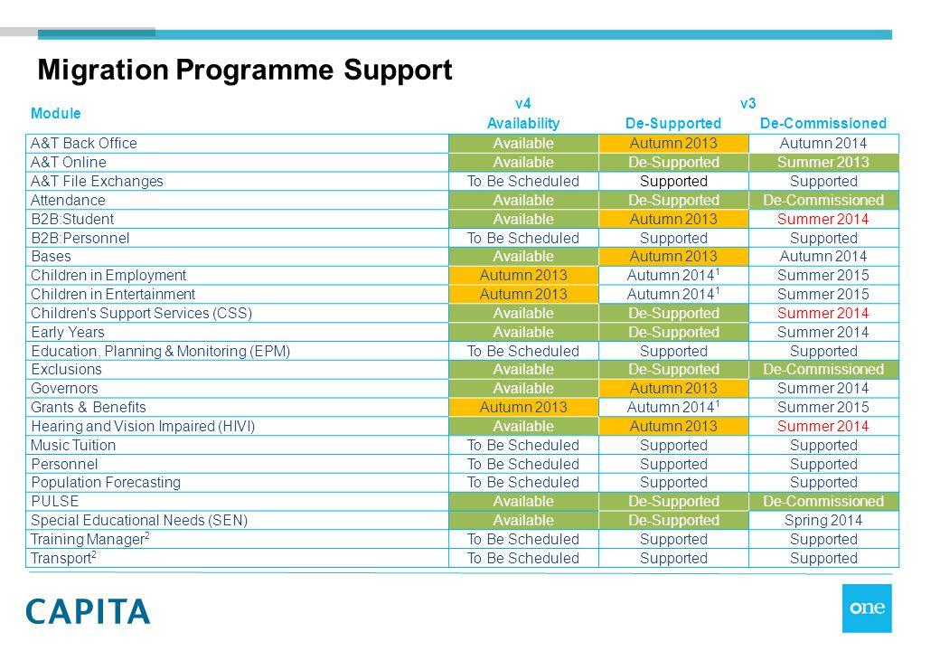 Migration Programme Support