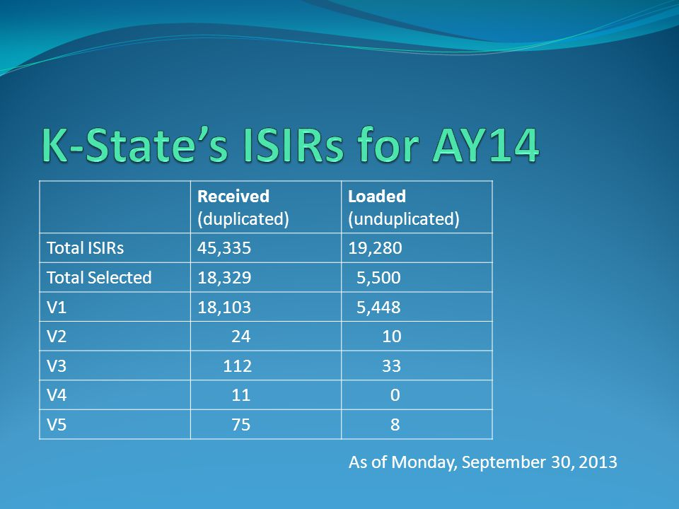 K-State's ISIRs for AY14 Received (duplicated) Loaded (unduplicated)