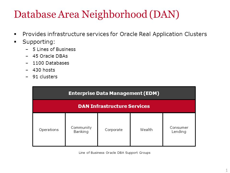 Agenda Oracle APEX Infrastructure Components Data Consolidation