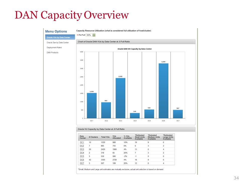 DAN Capacity Drilldown