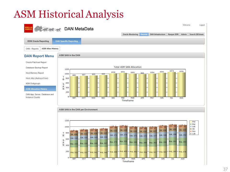 ASM Diskgroup Analysis