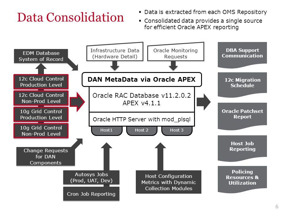 Data Consolidation DAN MetaData via Oracle APEX