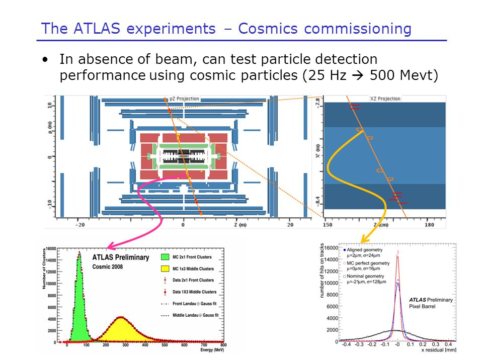 The ATLAS experiments – Cosmics commissioning