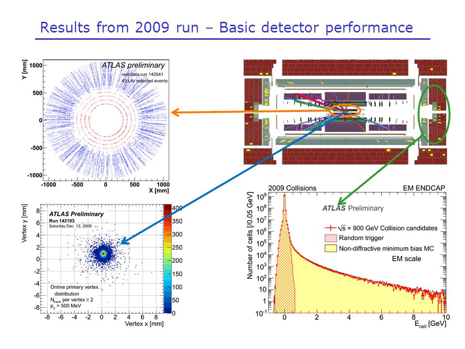 Results from 2009 run – Basic detector performance