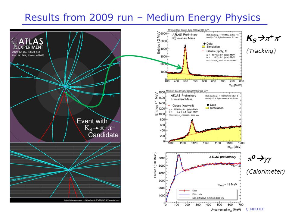 Results from 2009 run – Medium Energy Physics