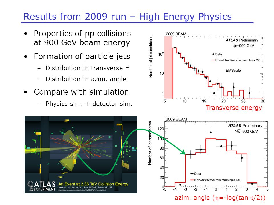 Results from 2009 run – High Energy Physics