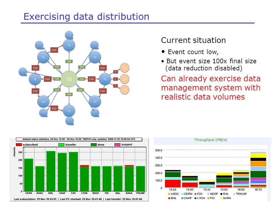 Exercising data distribution