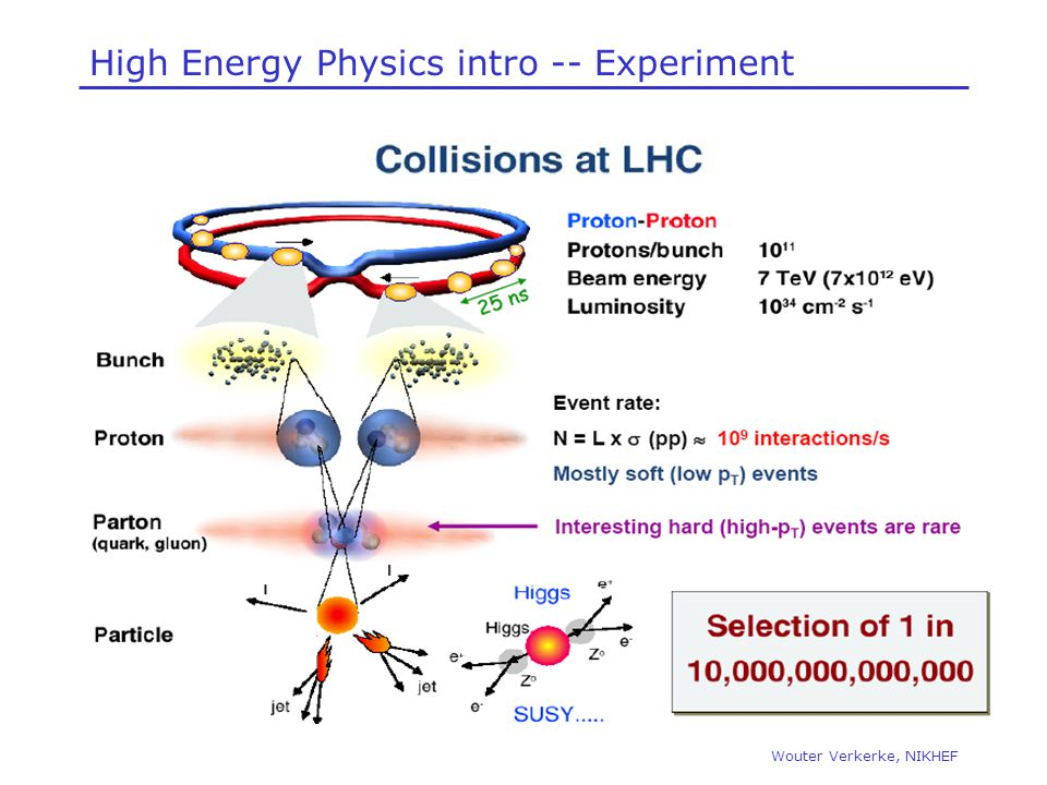 High Energy Physics intro -- Experiment