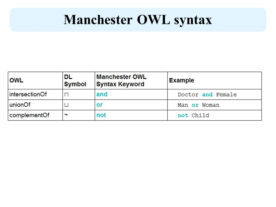 Manchester OWL syntax