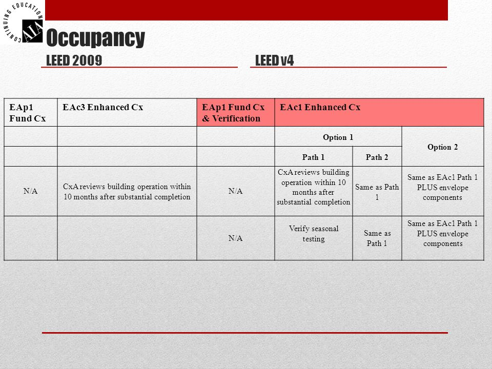 Occupancy LEED 2009 LEED v4 EAp1 Fund Cx EAc3 Enhanced Cx
