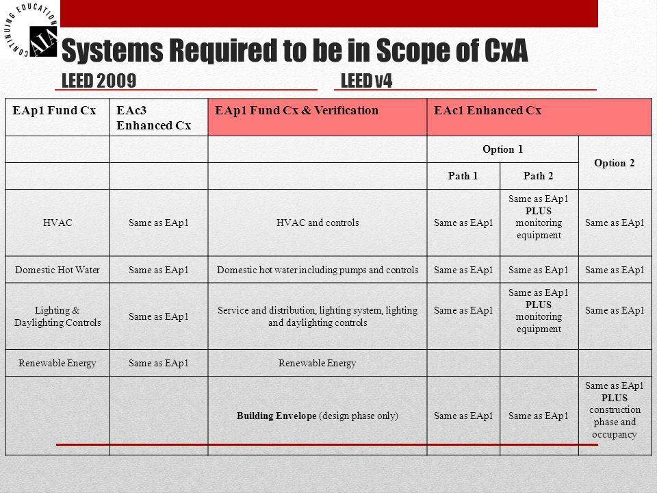 Systems Required to be in Scope of CxA