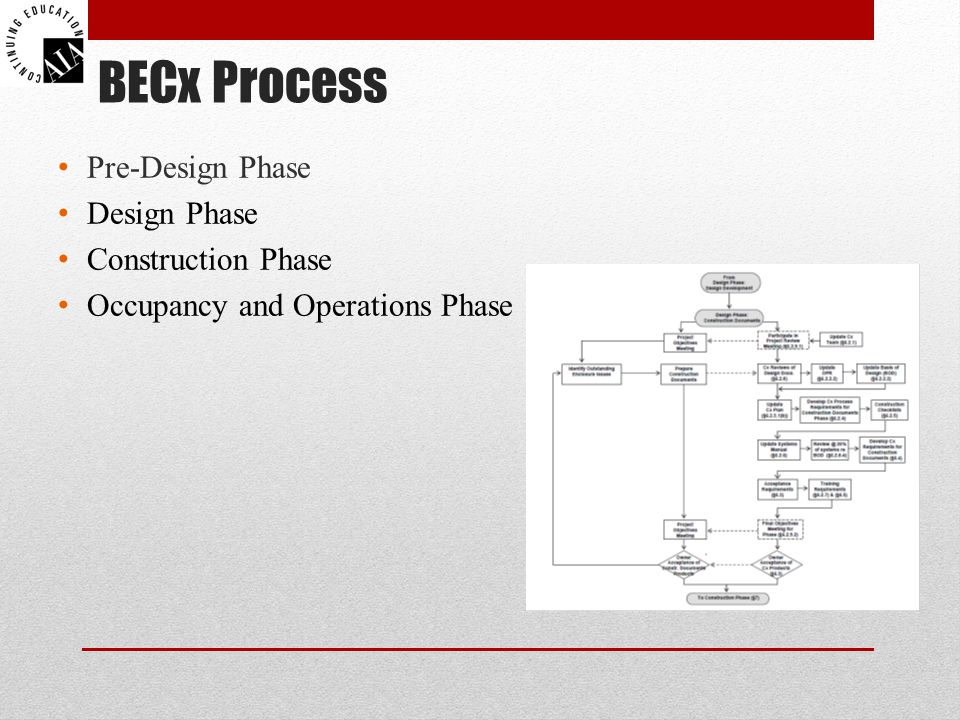 BECx Process Pre-Design Phase Design Phase Construction Phase