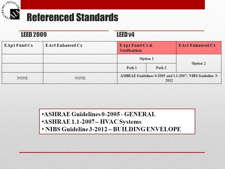 ASHRAE Guidelines 0-2005 and 1.1-2007; NIBS Guideline 3-2012