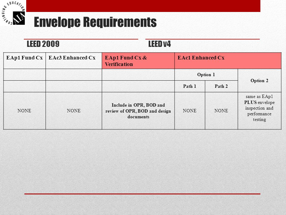 Envelope Requirements