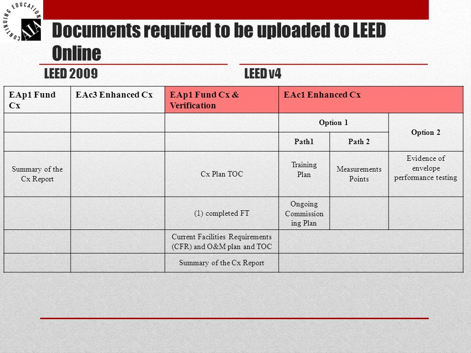 Documents required to be uploaded to LEED Online