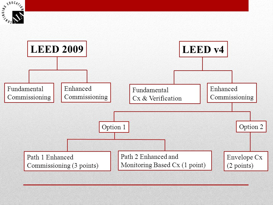 LEED 2009 LEED v4 Fundamental Commissioning Enhanced Commissioning