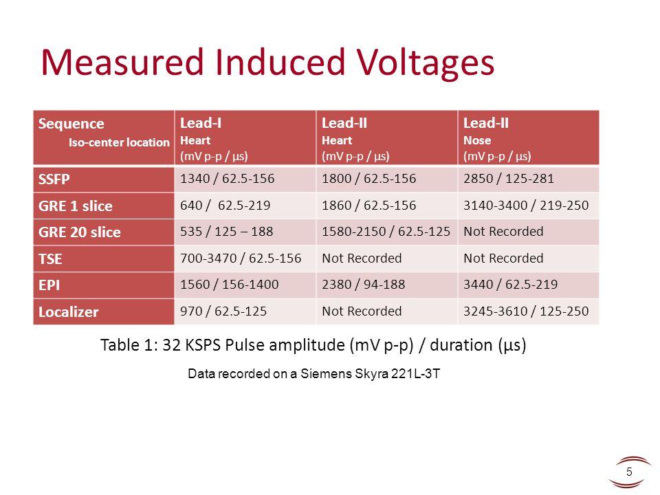 Measured Induced Voltages