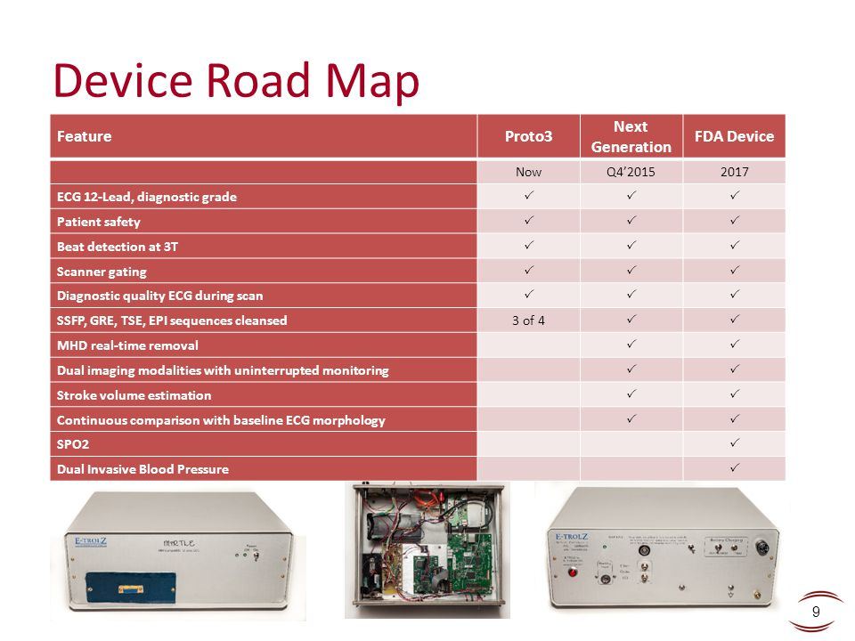 Device Road Map Feature Proto3 Next Generation FDA Device Now Q4'2015