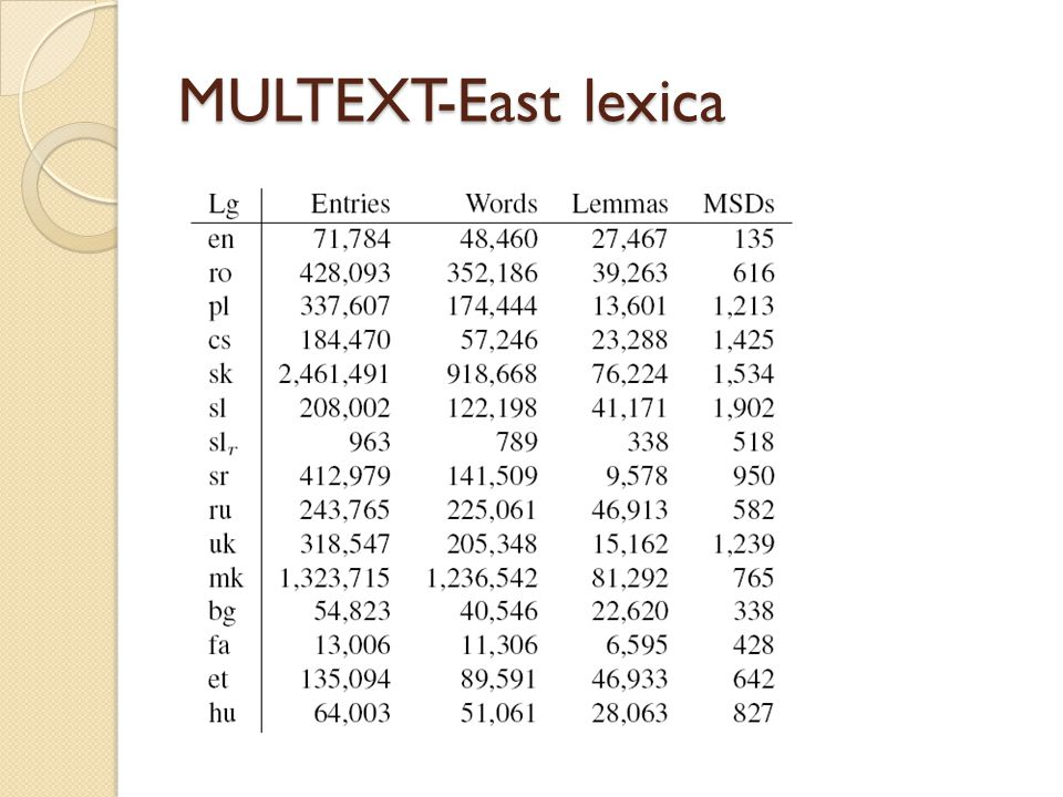 MULTEXT-East lexica